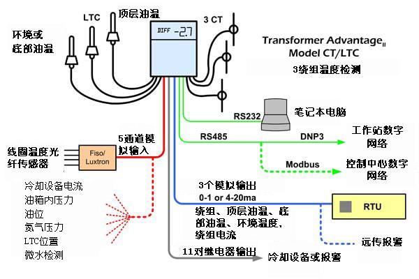 变压器智能温控仪